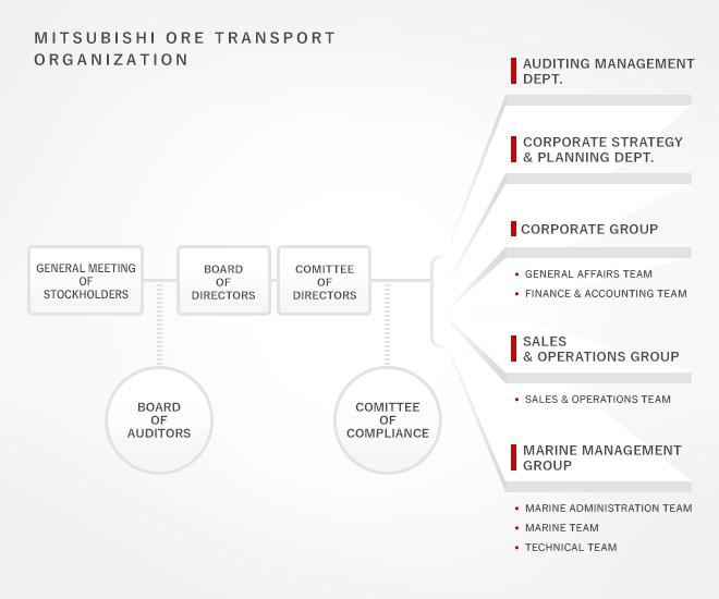 三菱鉱石輸送株式会社 organization